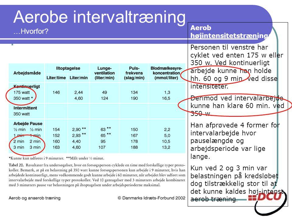 Aerobe intervaltræning …Hvorfor