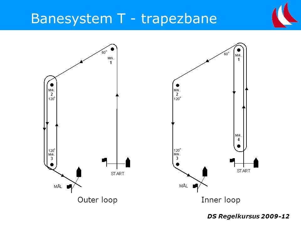 Banesystem T - trapezbane