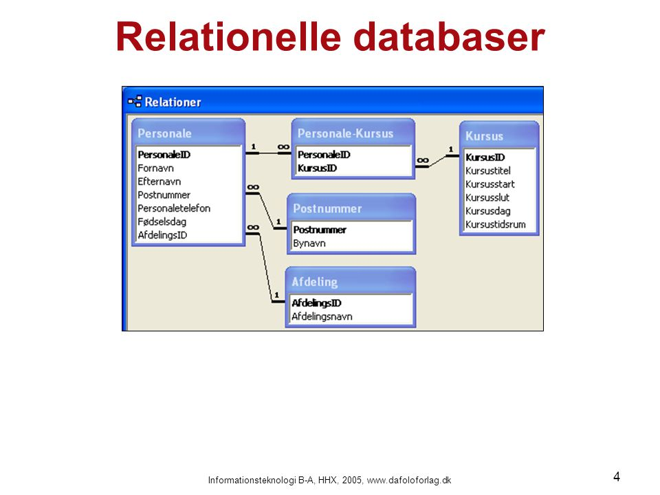 Relationelle databaser