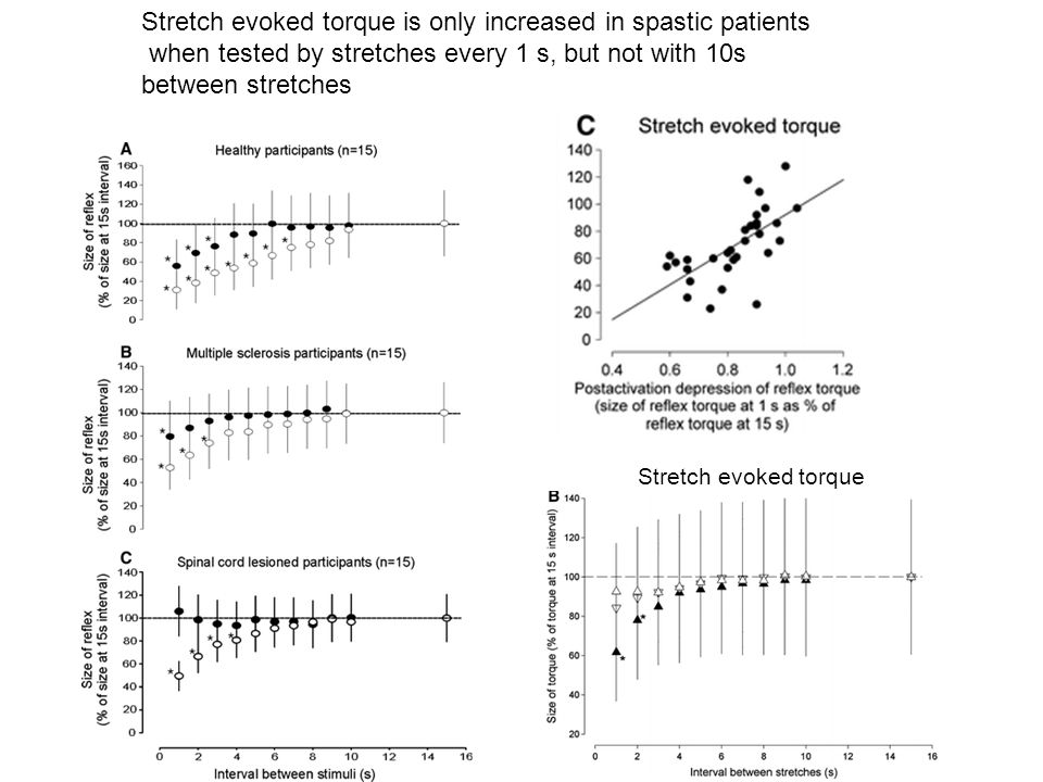 Stretch evoked torque is only increased in spastic patients