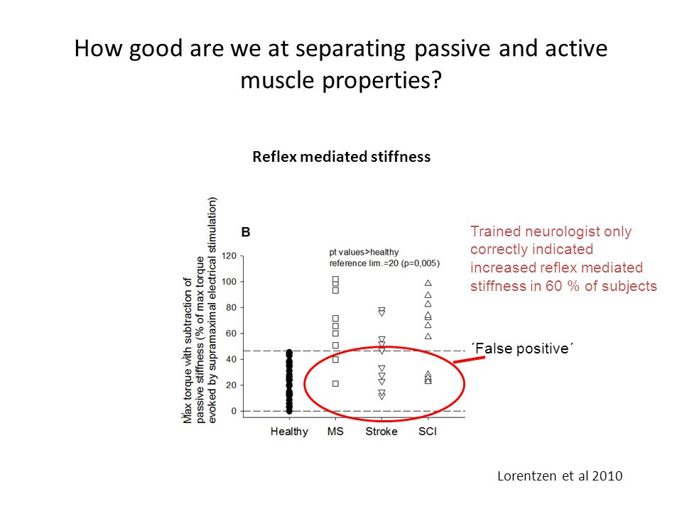 How good are we at separating passive and active muscle properties