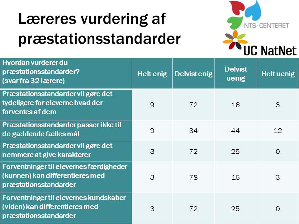 Læreres vurdering af præstationsstandarder