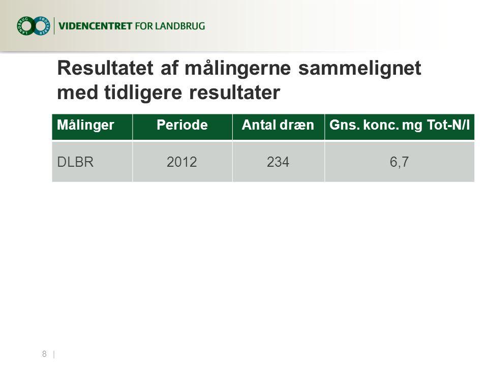 Resultatet af målingerne sammelignet med tidligere resultater