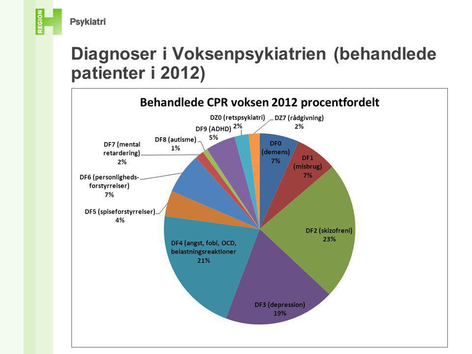 Diagnoser i Voksenpsykiatrien (behandlede patienter i 2012)