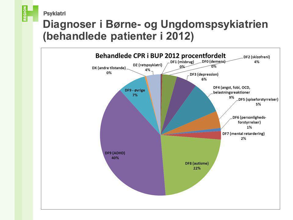 Diagnoser i Børne- og Ungdomspsykiatrien (behandlede patienter i 2012)