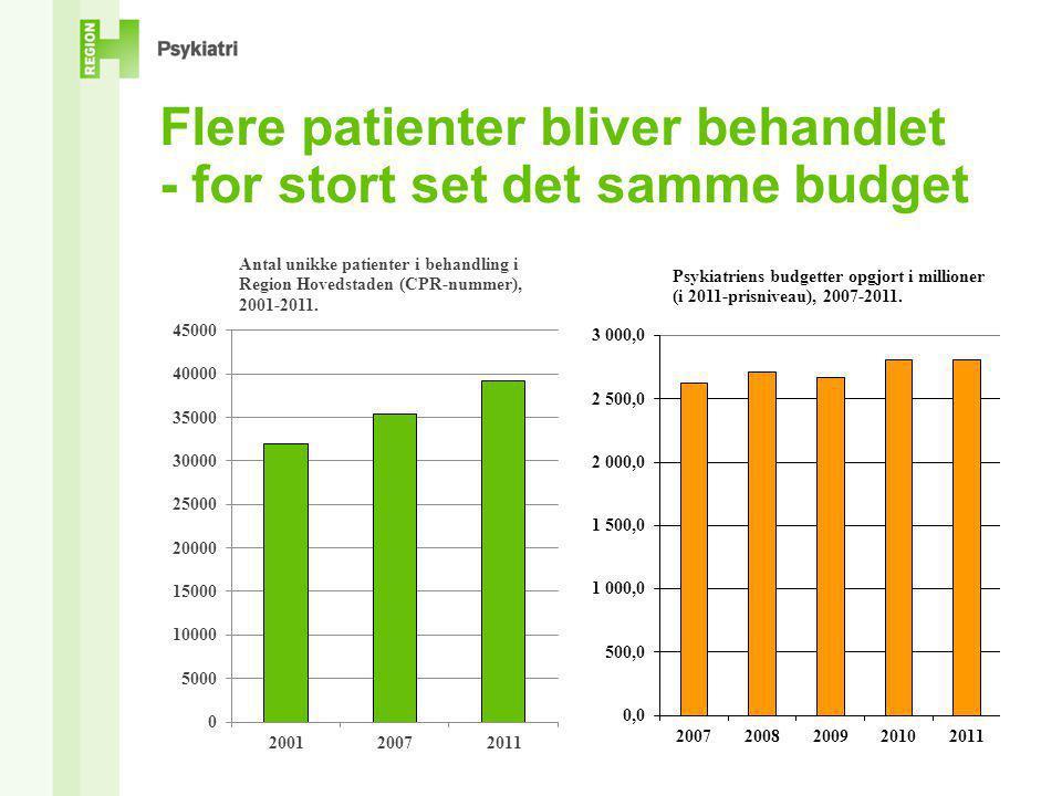 Flere patienter bliver behandlet - for stort set det samme budget