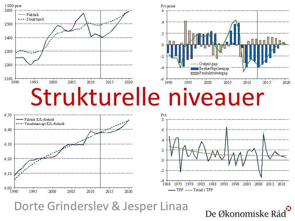 Strukturelle niveauer
