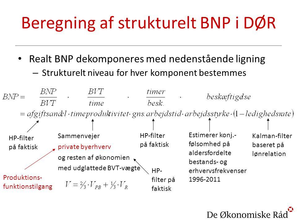 Beregning af strukturelt BNP i DØR