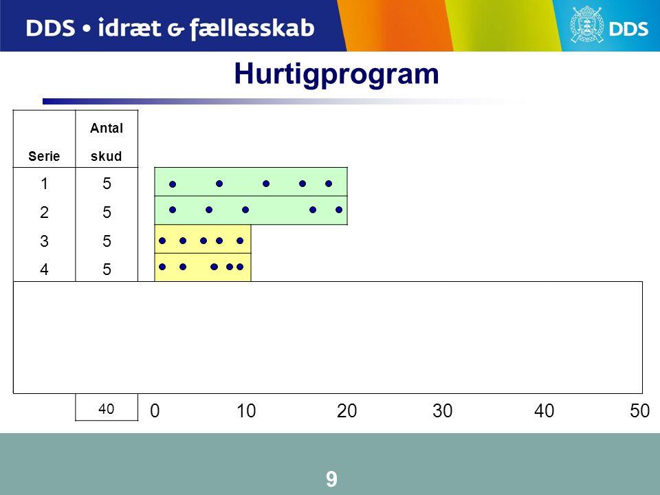 Hurtigprogram Antal. Serie. skud. 1. 5. 2. 3. 4. 6. 7. 8. 40.