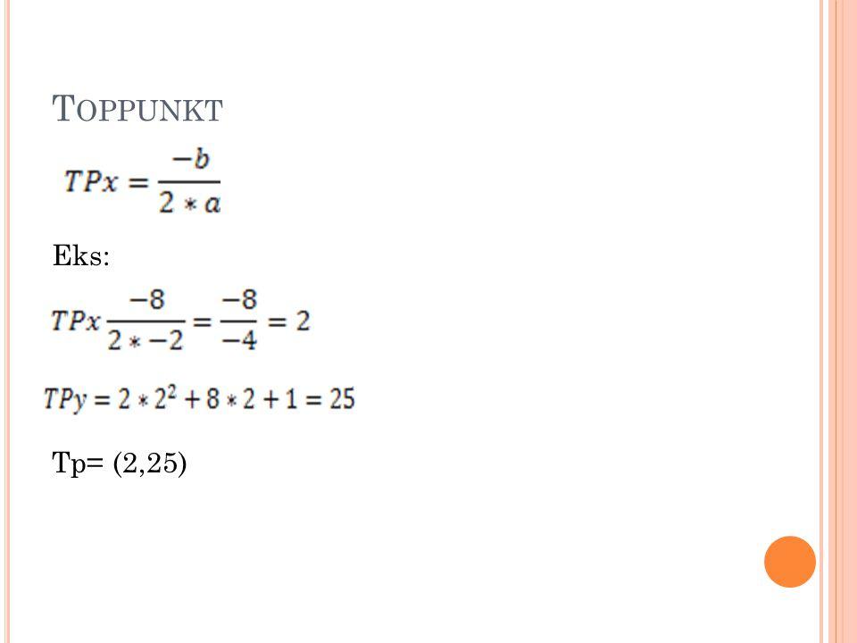 Toppunkt Eks: Tp= (2,25)