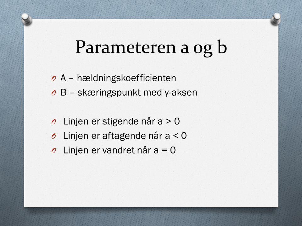 Parameteren a og b A – hældningskoefficienten