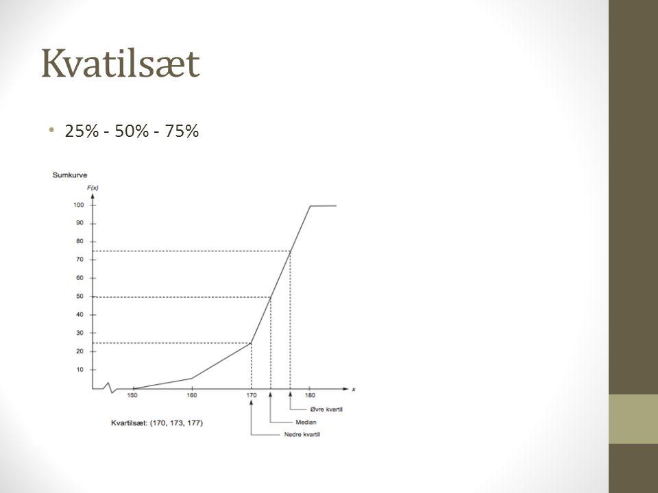 Kvatilsæt 25% - 50% - 75%