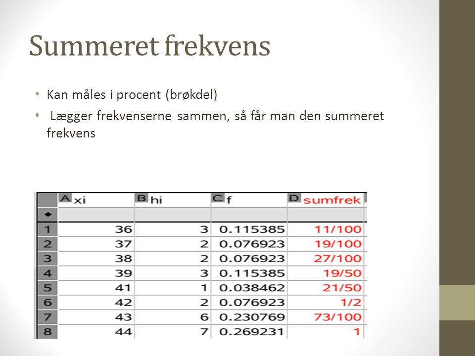 Summeret frekvens Kan måles i procent (brøkdel)