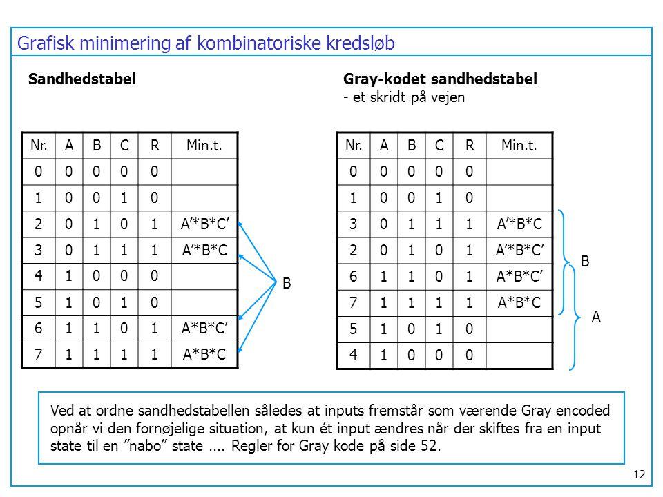 Grafisk minimering af kombinatoriske kredsløb