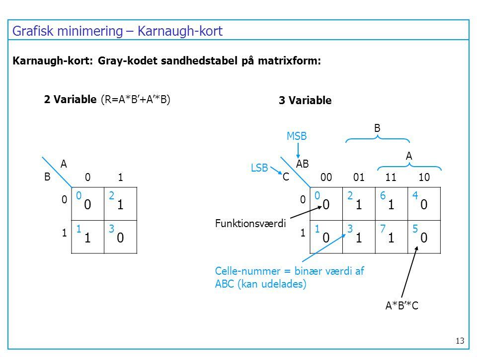 Grafisk minimering – Karnaugh-kort