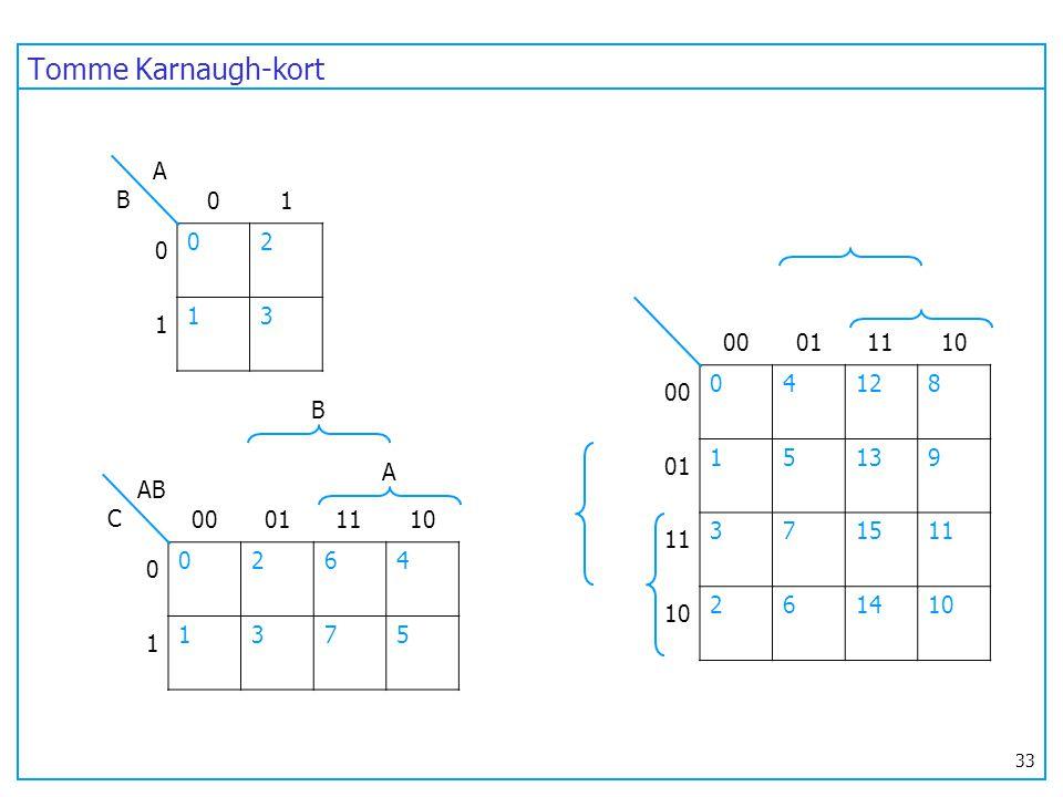 Tomme Karnaugh-kort A B 1 2 1 3 1 00 01 11 10 4 12 8 1 5 13 9 3 7 15