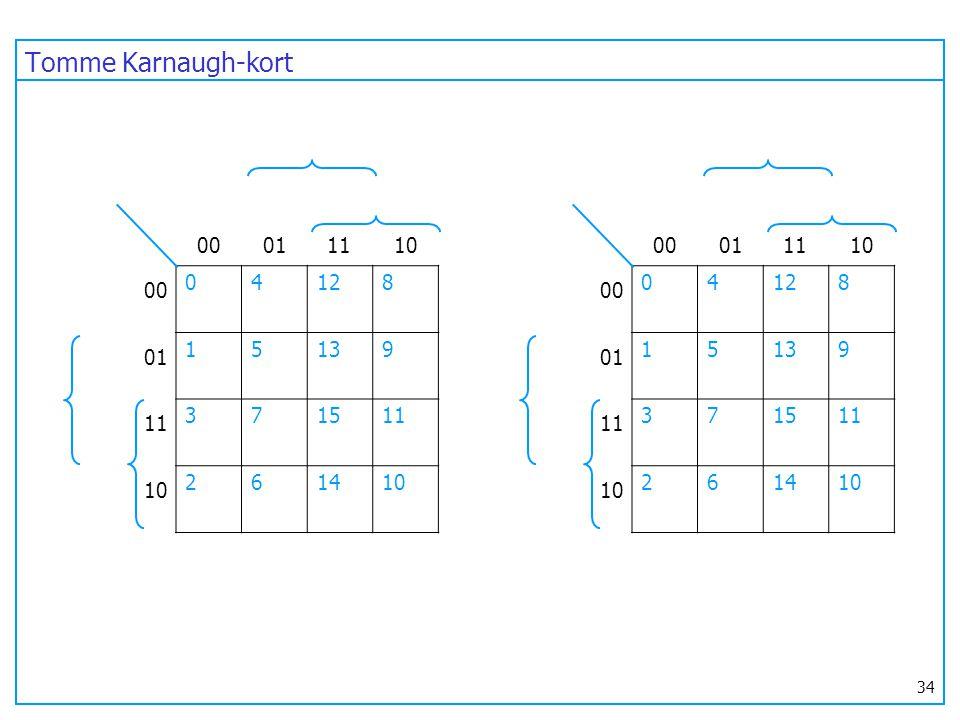 Tomme Karnaugh-kort 00. 01. 11. 10. 00. 01. 11. 10. 4. 12. 8. 1. 5. 13. 9. 3. 7. 15.