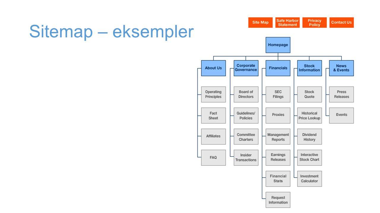Sitemap – eksempler