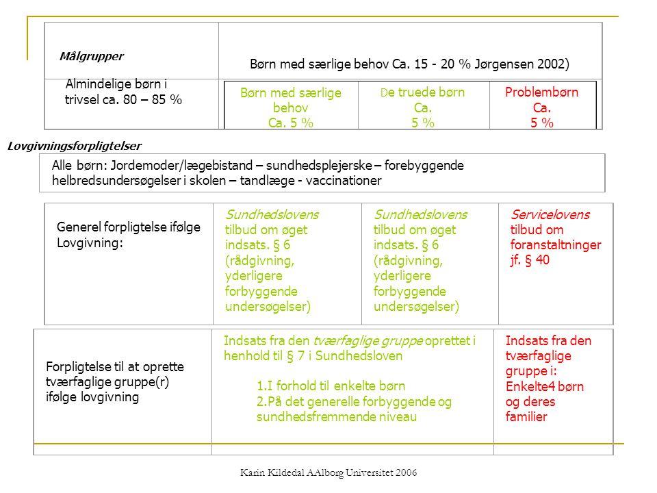 Børn med særlige behov Ca. 15 - 20 % Jørgensen 2002)
