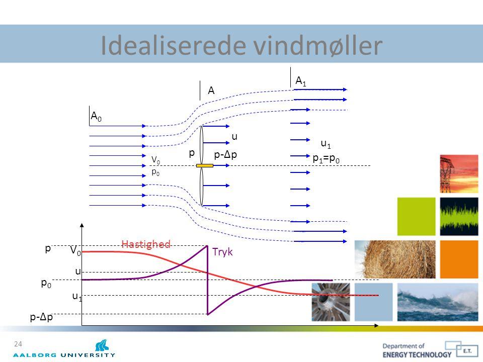 Idealiserede vindmøller