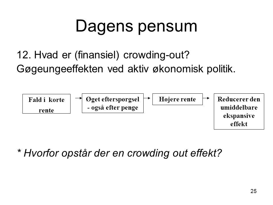 Dagens pensum 12. Hvad er (finansiel) crowding-out
