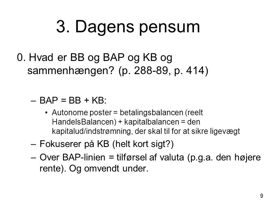 3. Dagens pensum 0. Hvad er BB og BAP og KB og sammenhængen (p. 288-89, p. 414) BAP = BB + KB: