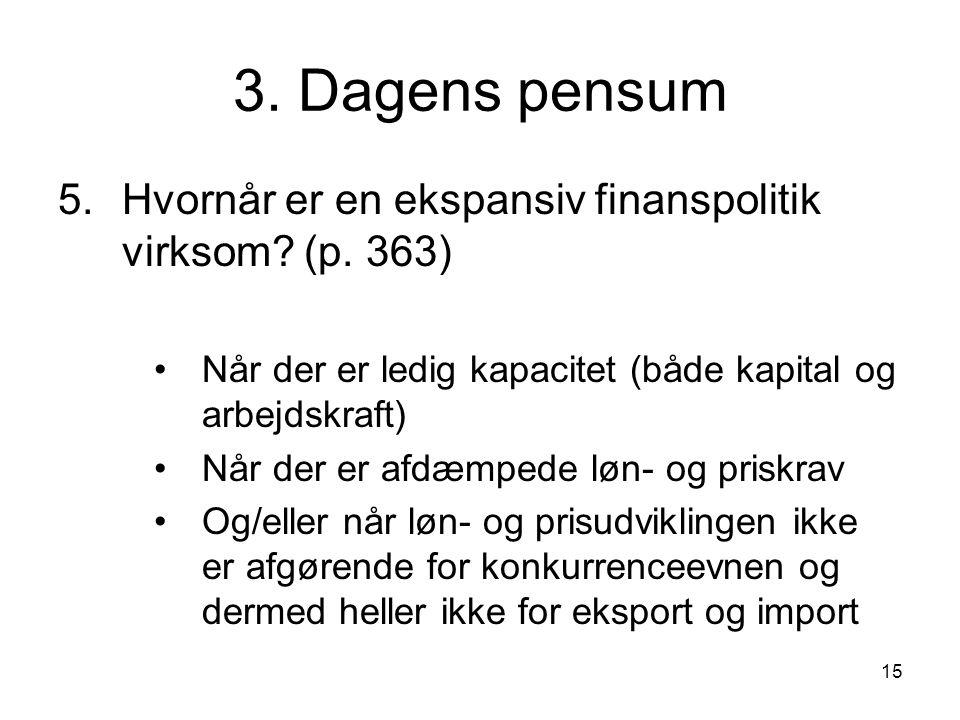 3. Dagens pensum Hvornår er en ekspansiv finanspolitik virksom (p. 363) Når der er ledig kapacitet (både kapital og arbejdskraft)