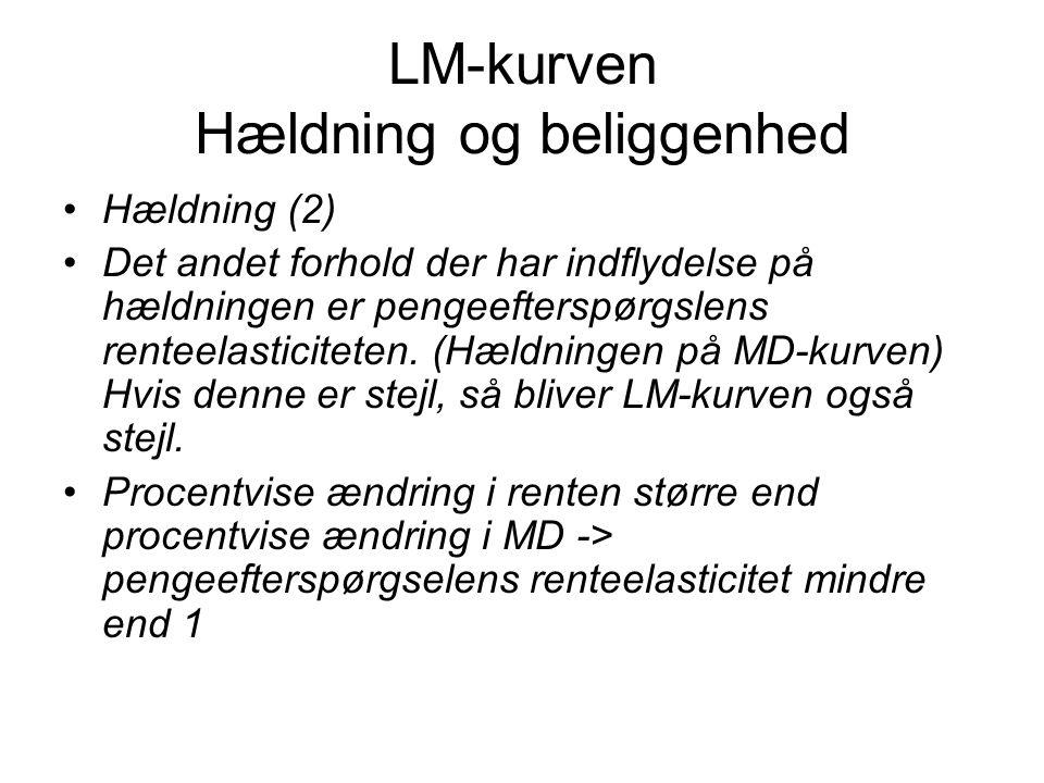 LM-kurven Hældning og beliggenhed