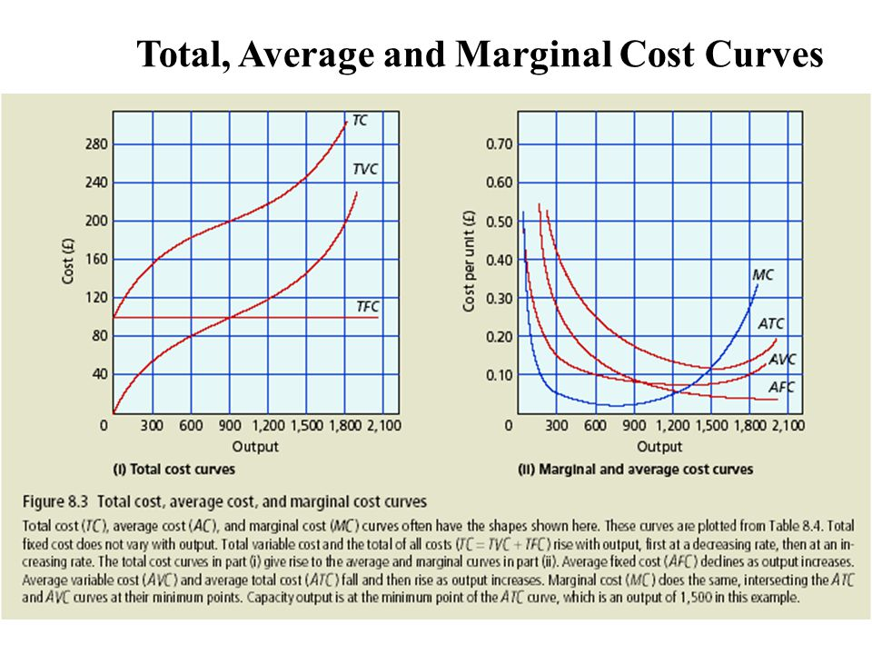 Total, Average and Marginal Cost Curves