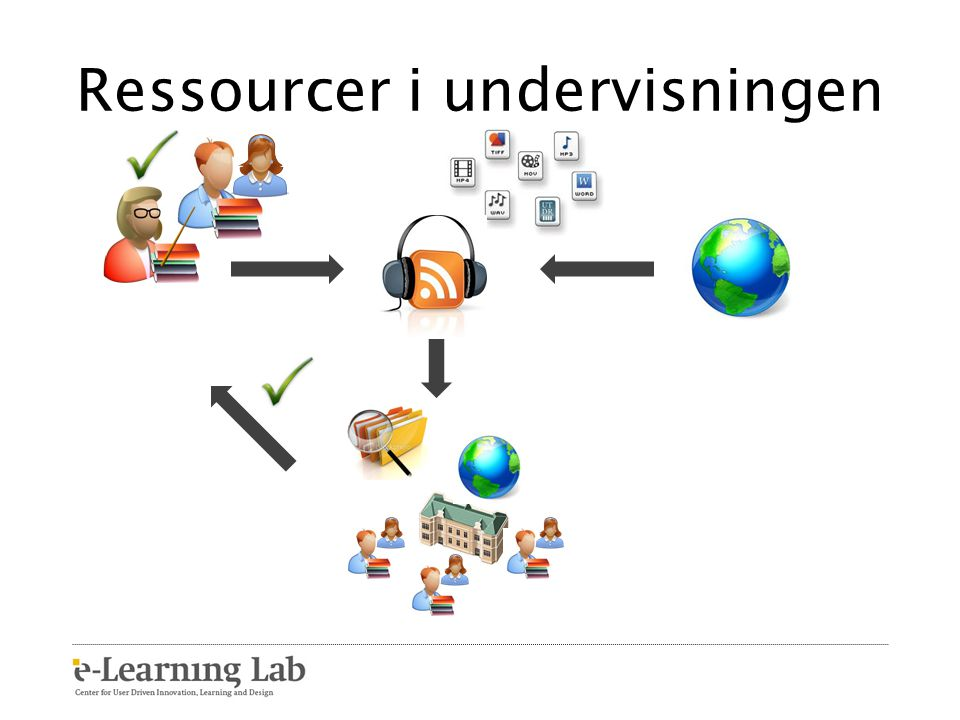 Ressourcer i undervisningen