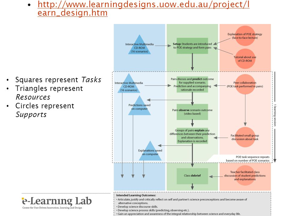 http://www.learningdesigns.uow.edu.au/project/learn_design.htm Squares represent Tasks. Triangles represent Resources.