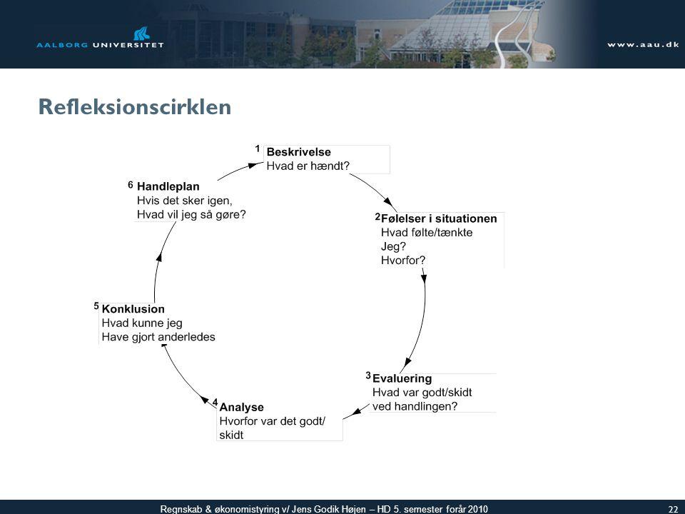 Refleksionscirklen