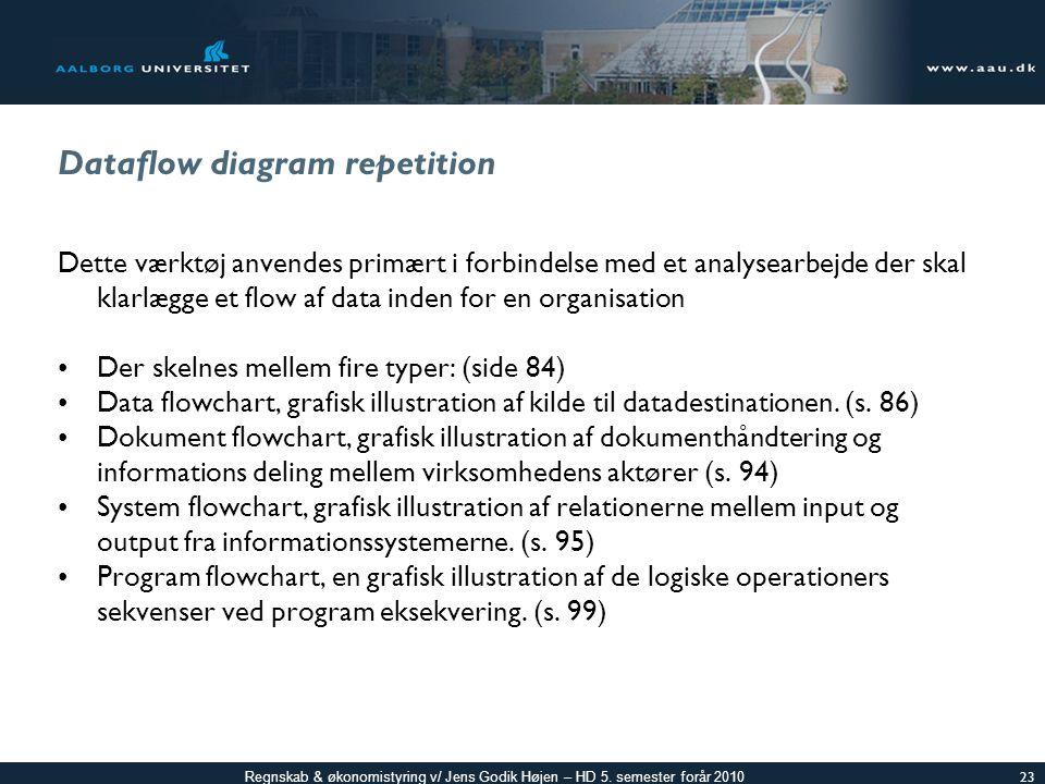 Dataflow diagram repetition