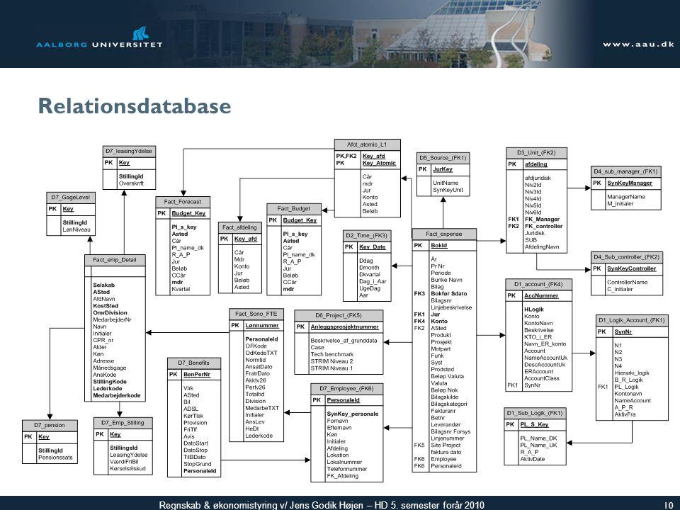 Relationsdatabase