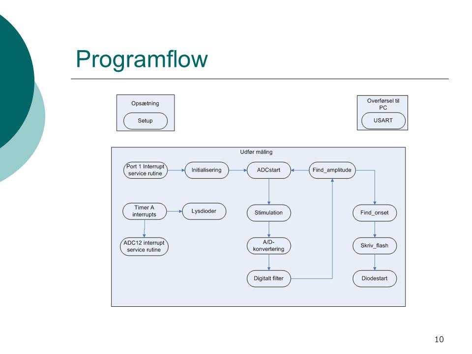 Programflow Baseret på interrupts. Port 1 ISR, USART0 ISR, Timer A ISR