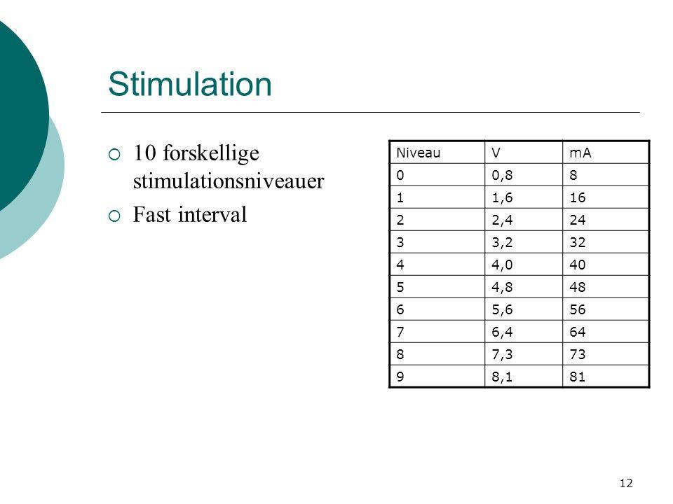 Stimulation 10 forskellige stimulationsniveauer Fast interval Niveau V