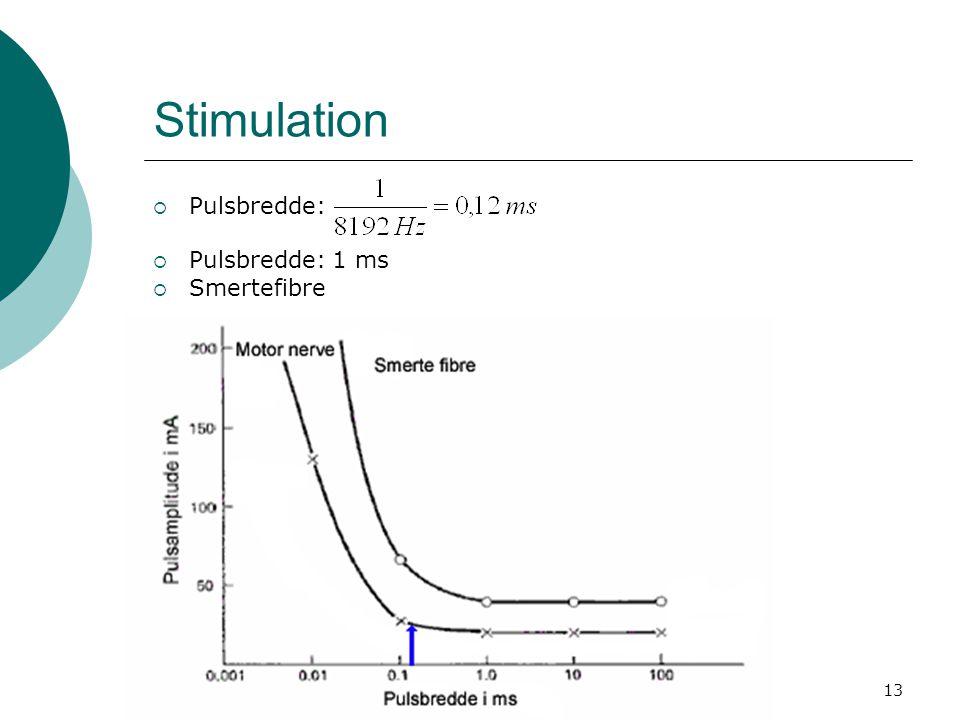 Stimulation Pulsbredde: Pulsbredde: 1 ms Smertefibre