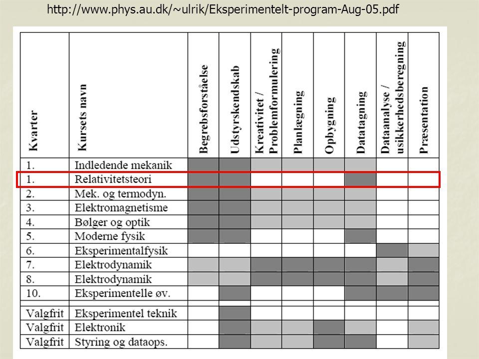 http://www.phys.au.dk/~ulrik/Eksperimentelt-program-Aug-05.pdf
