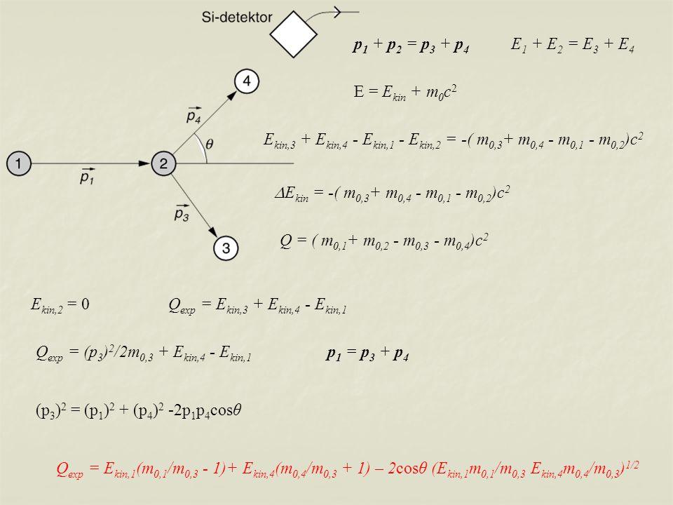 p1 + p2 = p3 + p4 E1 + E2 = E3 + E4 E = Ekin + m0c2. Ekin,3 + Ekin,4 - Ekin,1 - Ekin,2 = -( m0,3+ m0,4 - m0,1 - m0,2)c2.