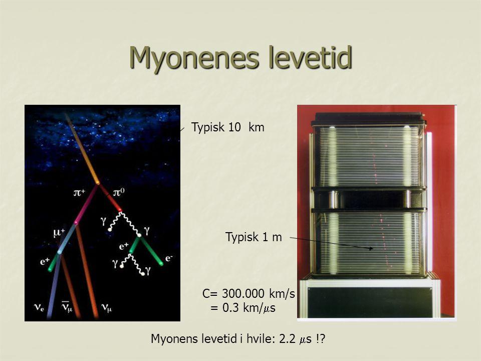 Myonenes levetid Typisk 10 km Typisk 1 m C= 300.000 km/s = 0.3 km/s