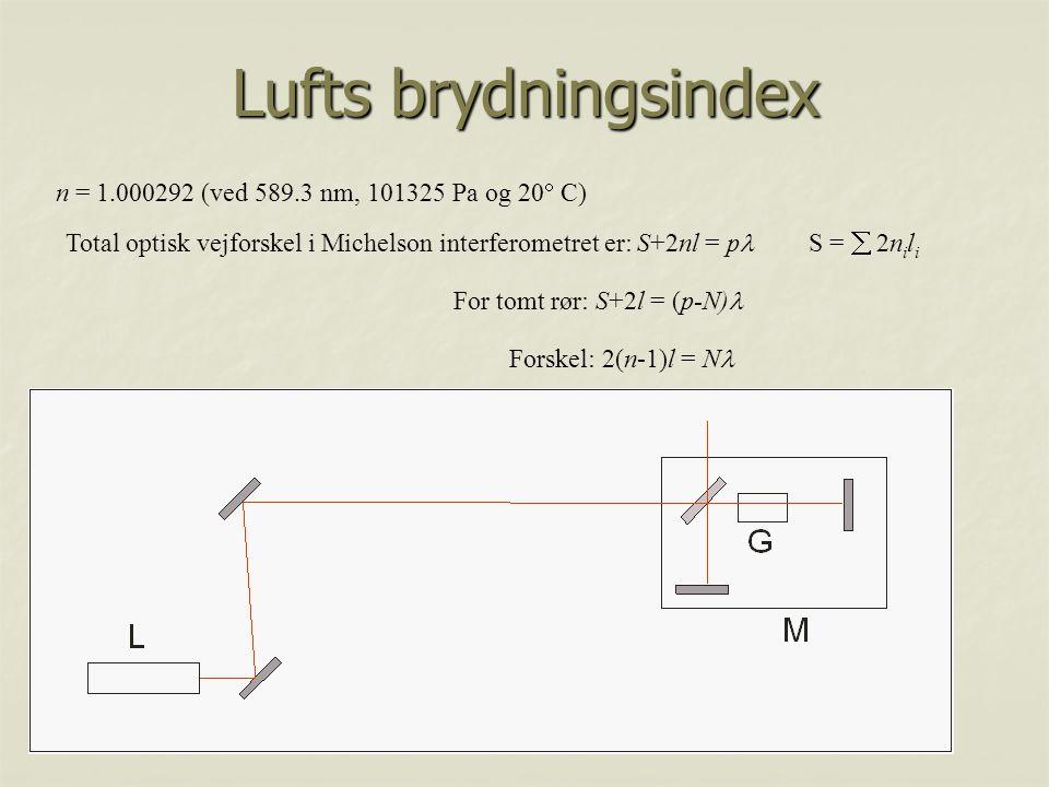 Lufts brydningsindex n = 1.000292 (ved 589.3 nm, 101325 Pa og 20 C)