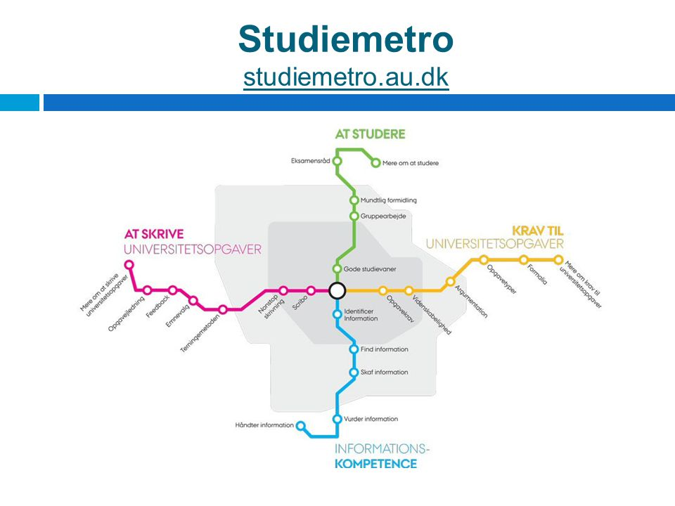 Studiemetro studiemetro.au.dk
