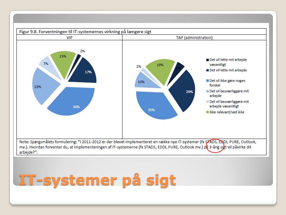 IT-systemer på sigt
