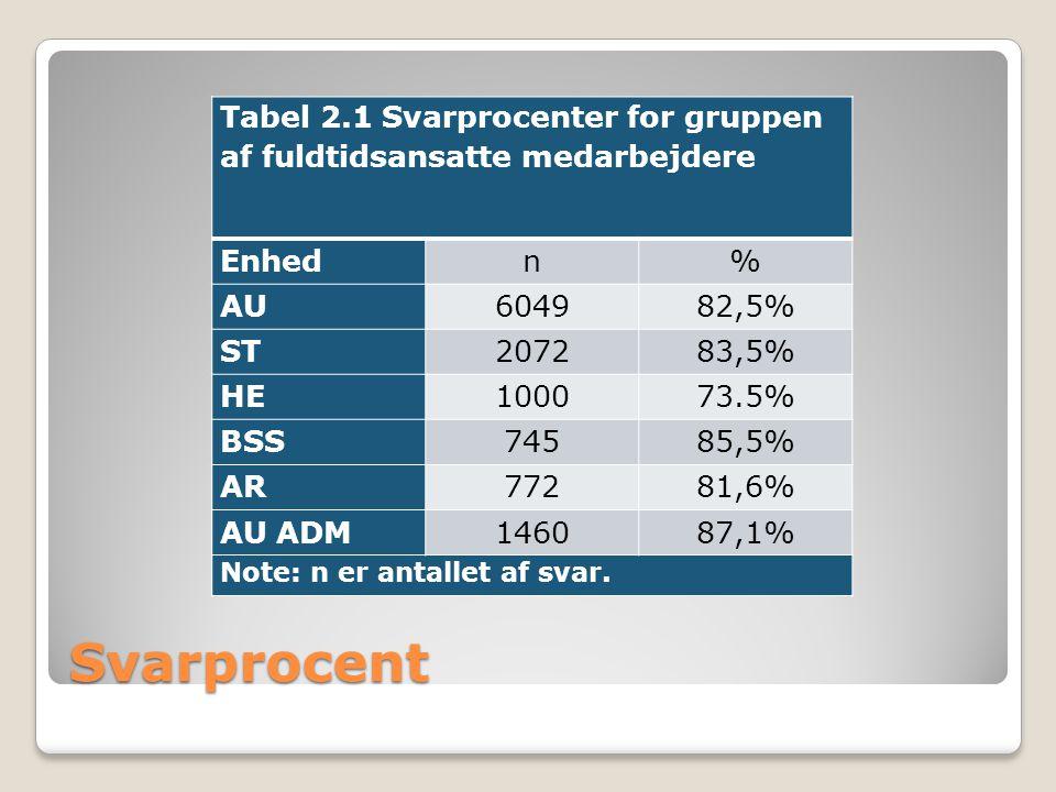 Tabel 2.1 Svarprocenter for gruppen af fuldtidsansatte medarbejdere