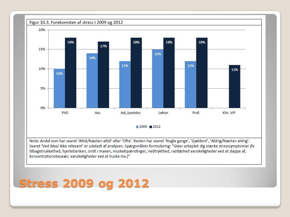 Stress 2009 og 2012