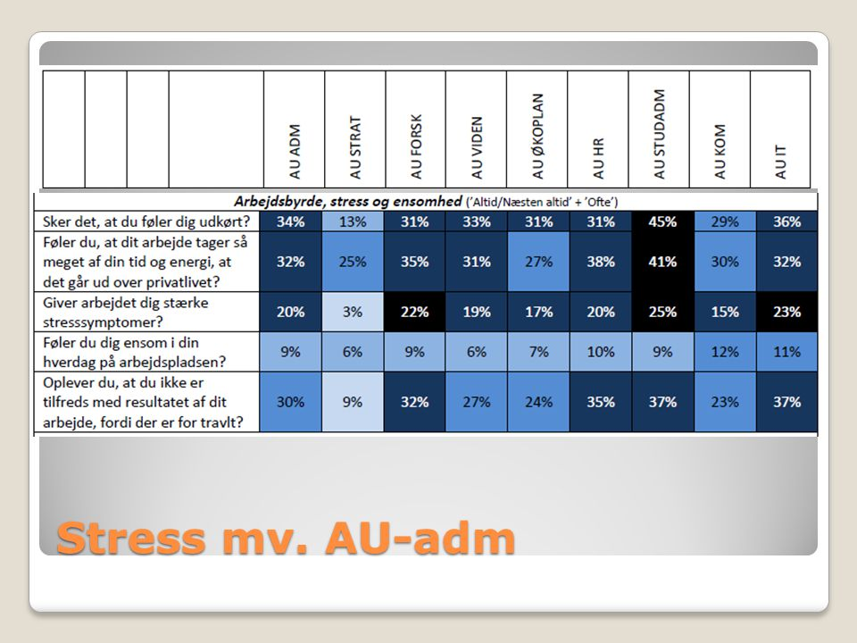 Stress mv. AU-adm