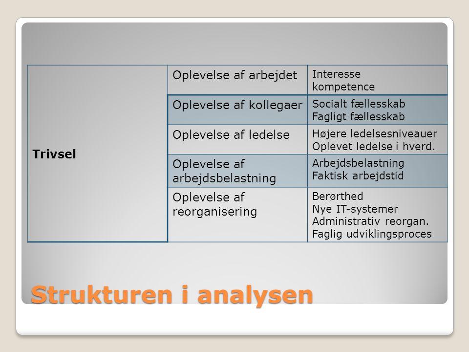 Strukturen i analysen Trivsel Oplevelse af arbejdet