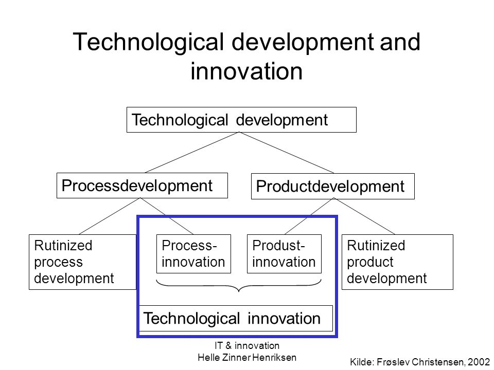Technological development and innovation