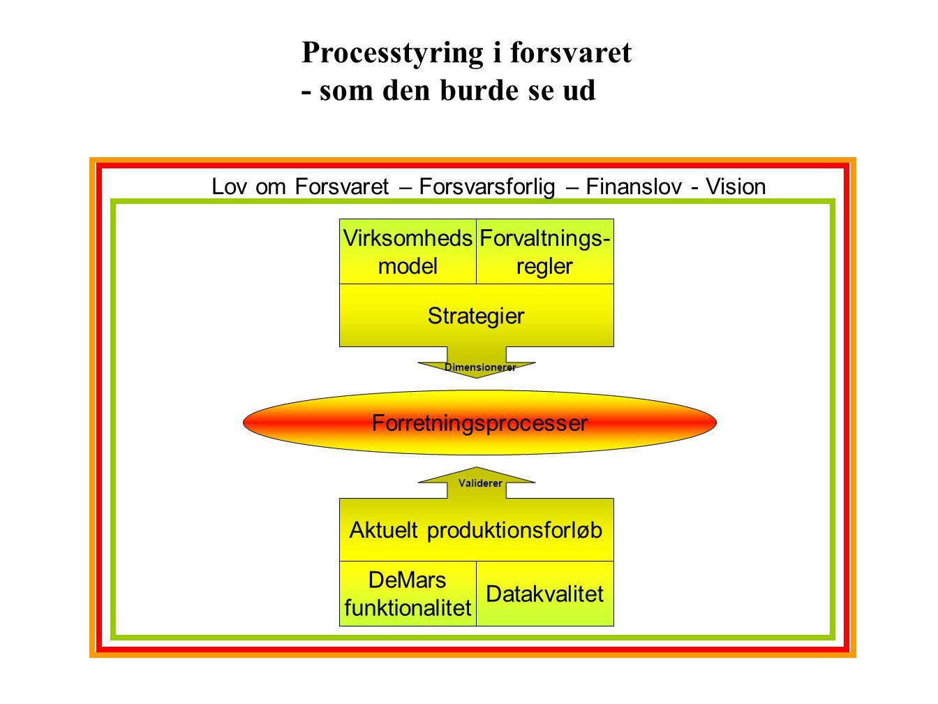Processtyring i forsvaret - som den burde se ud
