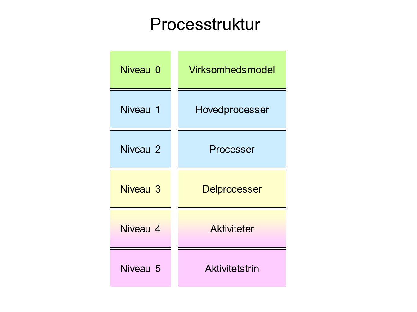 Processtruktur Niveau 0 Virksomhedsmodel Niveau 1 Hovedprocesser